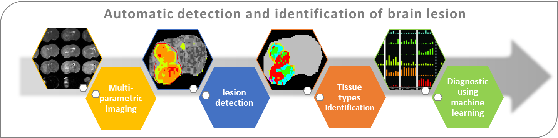 figure diagnostic