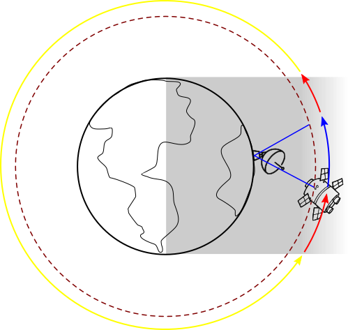schéma manoeuvres